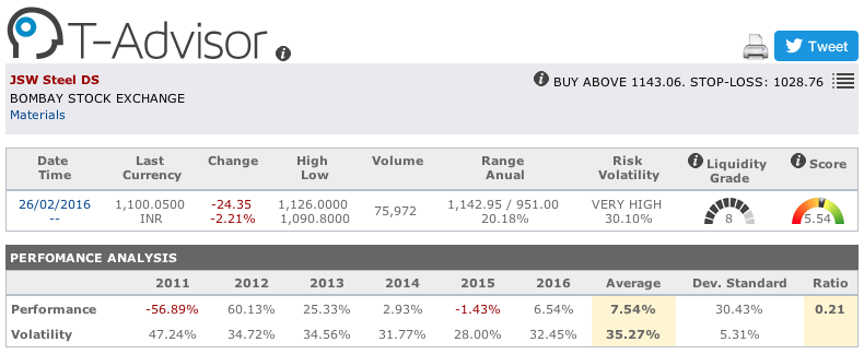 JWS Steel main figures in T-Advisor