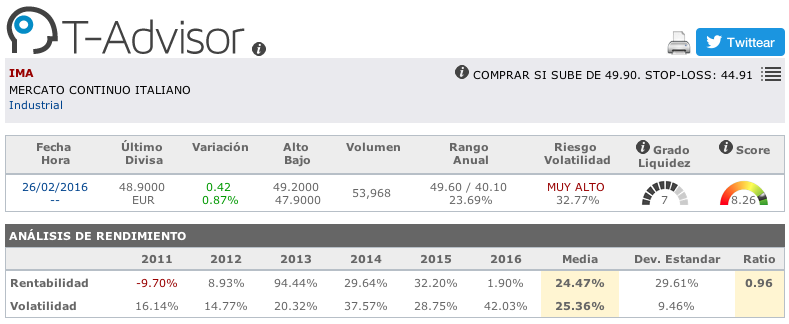 Datos principales de IMA en T-Advisor