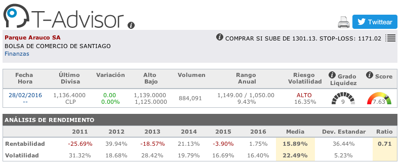 Datos principales de Parque Arauco en T-Advisor