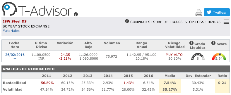 Datos principales de JWS Steel en T-Advisor