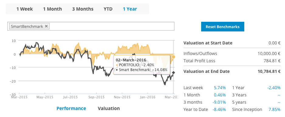Smart benchmark chart in T-Advisor