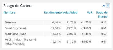 Tabla de riesgo de cartera en T-Advisor