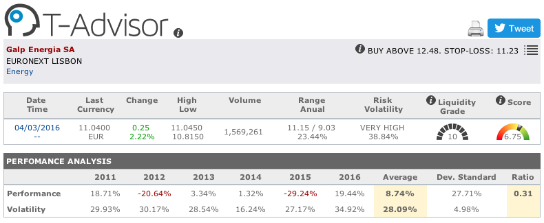 Galp Energia main figures in T-Advisor