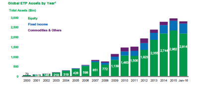 Global ETP assets by year. Source: BlackRock