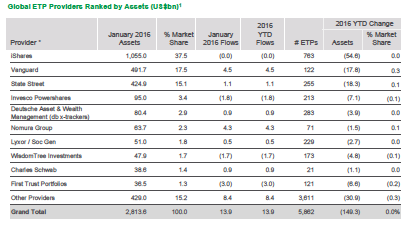 Global ETP providers. Source: BlackRock