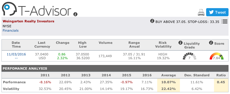 Weingarten Realty Investors main figures in T-Advisor