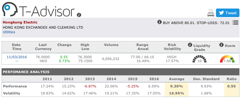 Hongkong Electric main figures in T-Advisor