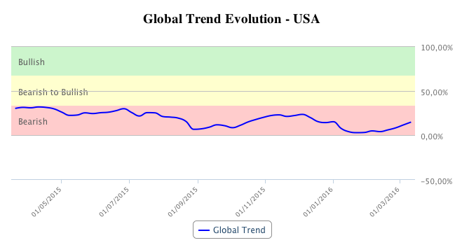 T-Advisor chart: USA global trend evolution