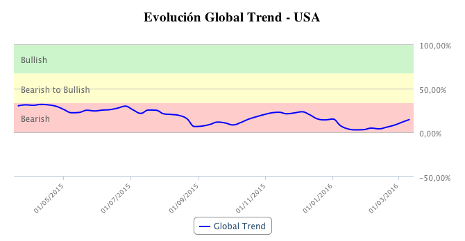 Gráfico de T-Advisor: tendencia global de EEUU