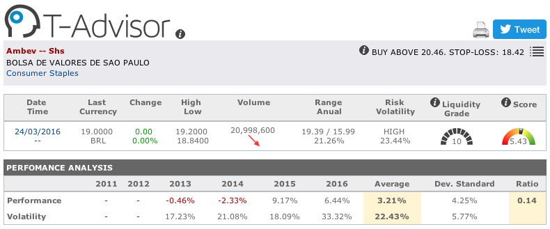 Ambev main figures in T-Advisor