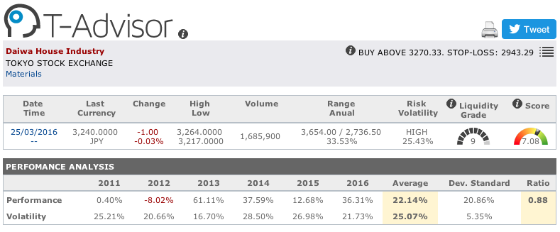 Daiwa House Industry main figures in T-Advisor