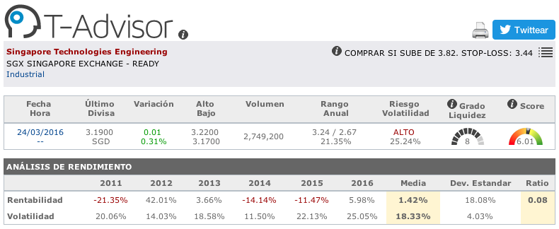 Datos principales de Singapore Technologies Engineering en T-Advisor