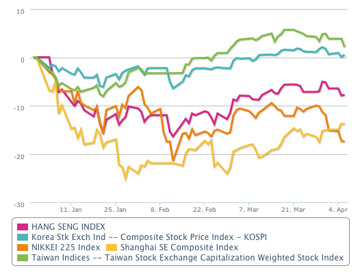 Asian stock exchanges evolution in Q1 2016