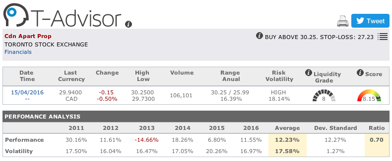 CAPREIT main figures in T-Advisor
