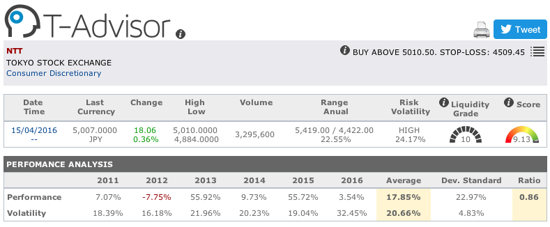 NTT main figures in T-Advisor