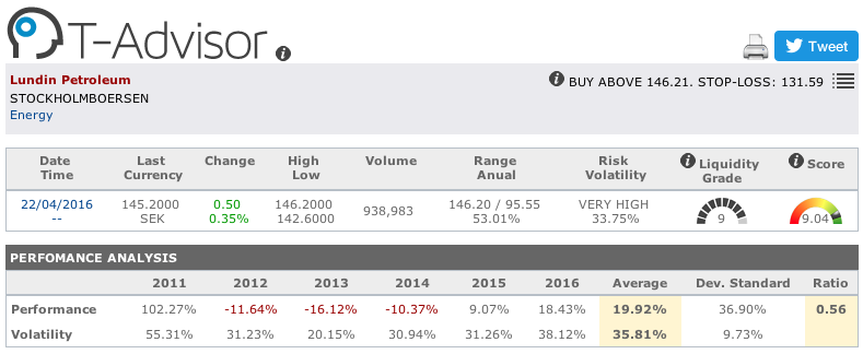 Lundin Petroleum main figures in T-Advisor
