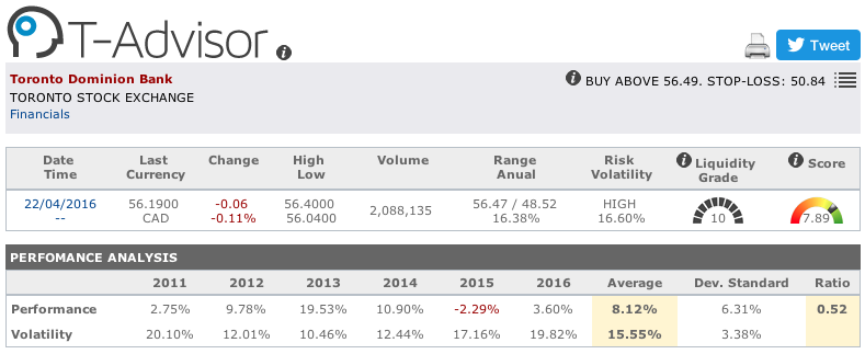 Toronto Dominion Bank main figures in T-Advisor