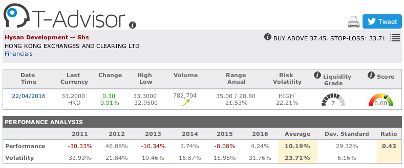 Hysan Development main figures in T-Advisor