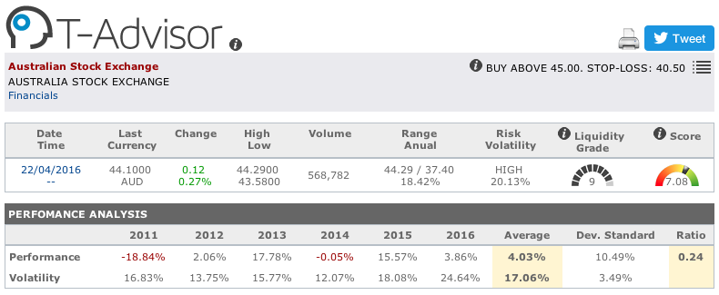 Australian Stock Exchange main figures in T-Advisor