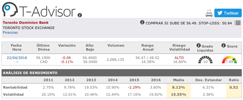 Datos principales de Toronto Dominion Bank en T-Advisor
