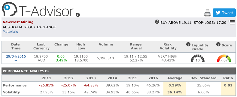 Newcrest Mining main figures in T-Advisor