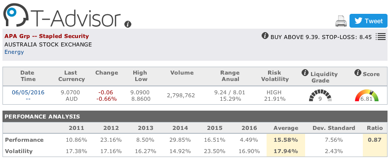 APA main figures in T-Advisor