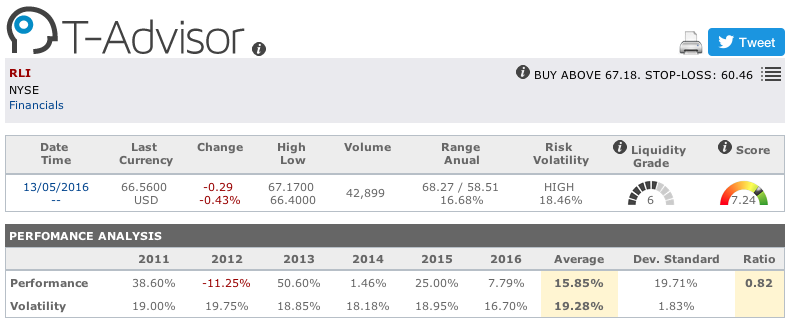 RLI main figures in T-Advisor