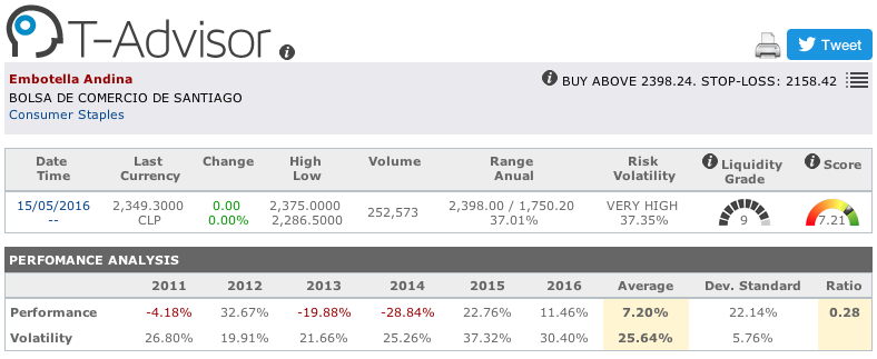 Embotelladora Andina main figures in T-Advisor
