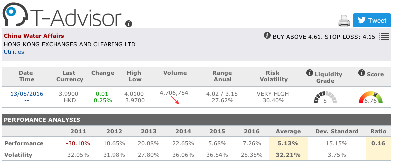 China Water Affairs main figures in T-Advisor