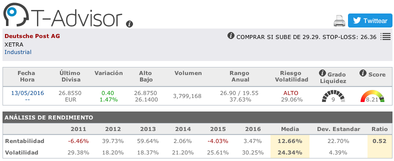 Datos principales de Deutsche Post en T-Advisor