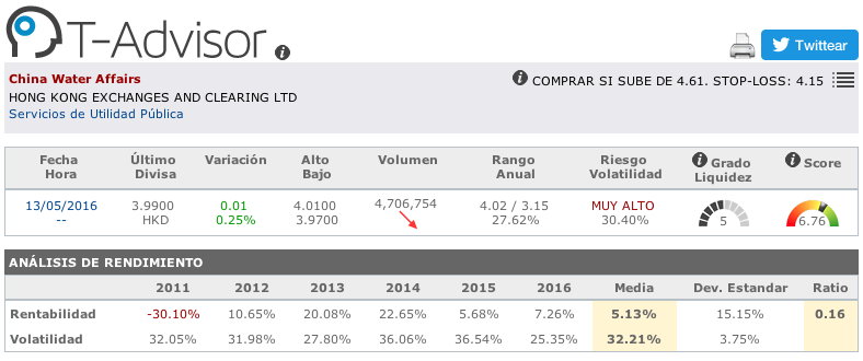 Datos principales de China Water Affairs en T-Advisor