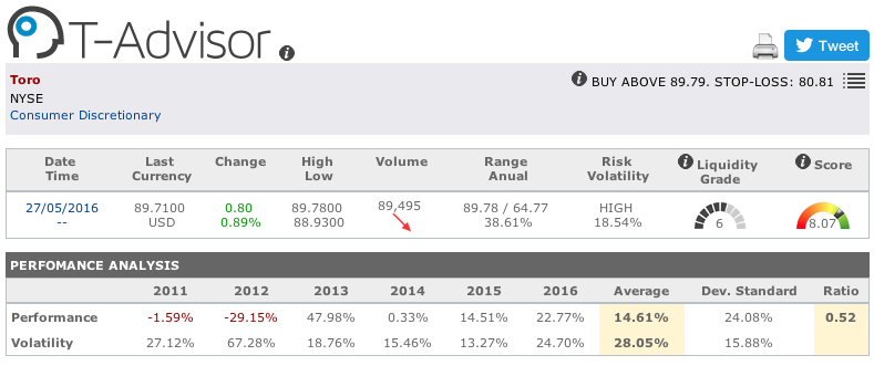 Toro Company main figures in T-Advisor