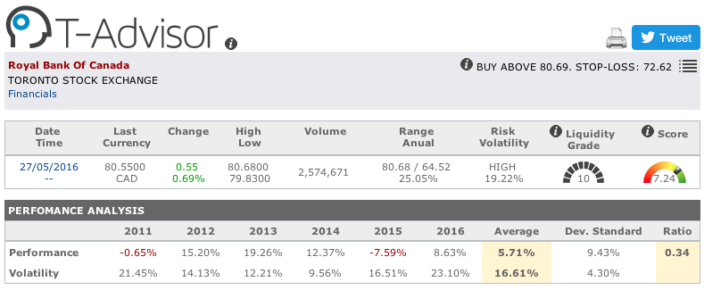 Royal Bank of Canada main figures in T-Advisor