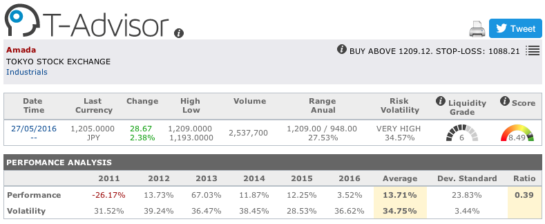 Amada main figures in T-Advisor