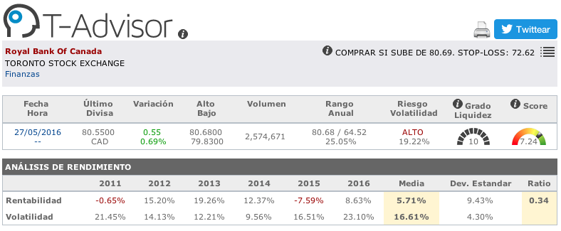 Datos principales de Royal Bank of Canada en T-Advisor