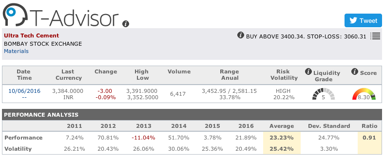 Ultra Tech Cement main figures in T-Advisor