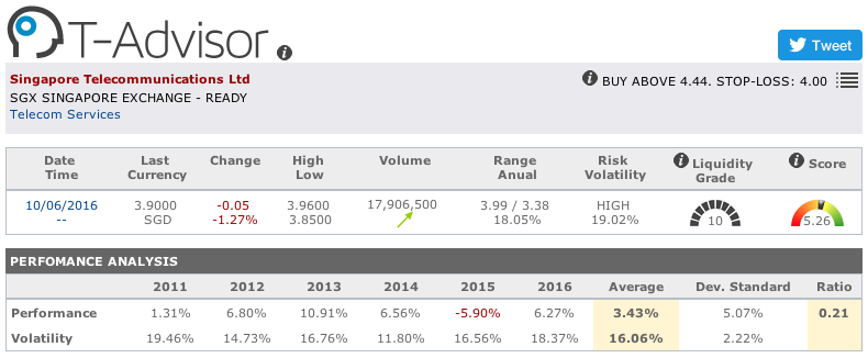 Singapore Telecommunications main figures in T-Advisor
