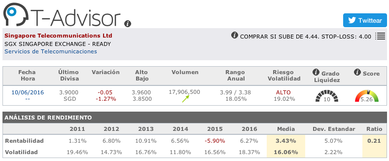 Datos principales de Singapore Telecommunications en T-Advisor