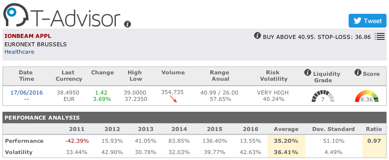 IBA Group main figures in T-Advisor