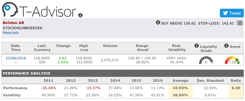 Boliden main figures in T-Advisor