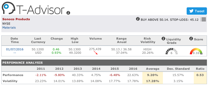 Sonoco Products main figures in T-Advisor