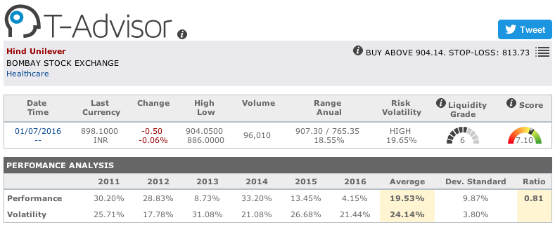 Hindustan Unilever main figures in T-Advisor