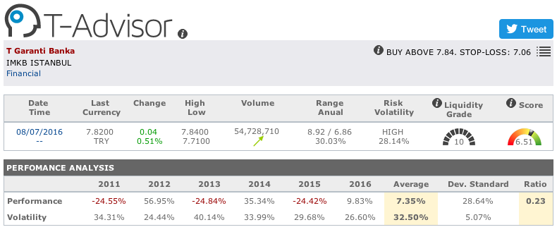 Garanti Banka main figures in T-Advisor