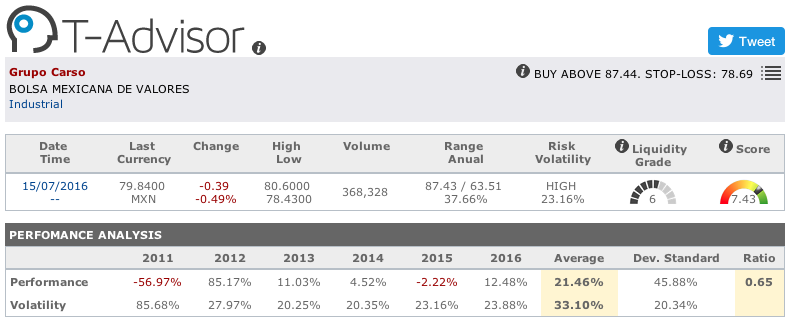Grupo Carso main figures in T-Advisor