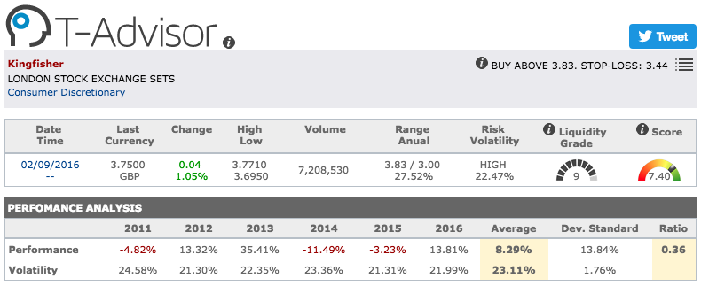 Kingfisher main figures in T-Advisor