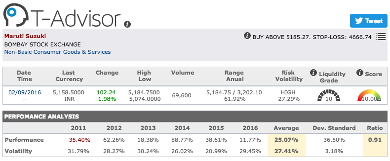 Maruti Suzuki main figures in T-Advisor