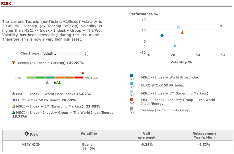 Technip risk analysis in T-Advisor