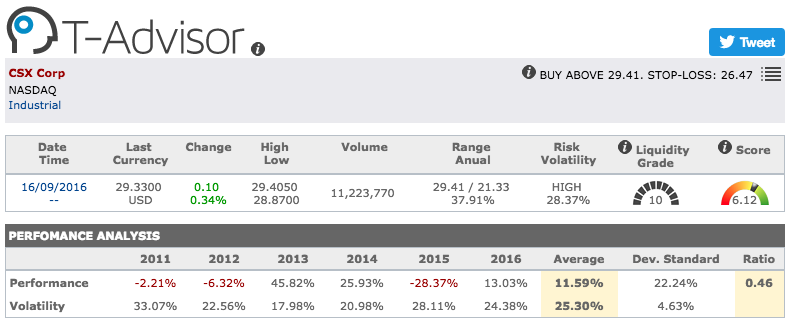 CSX Corporation main figures in T-Advisor