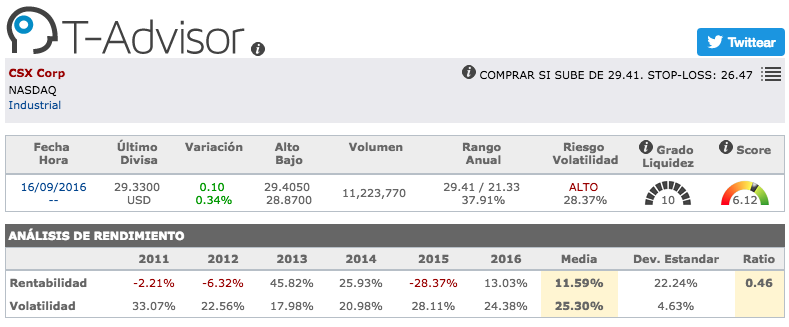 Datos principales de CSX Corporation en T-Advisor