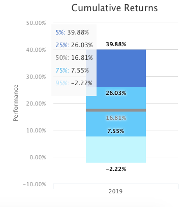 Bootstrapping Cumulative returns in T-Advisor